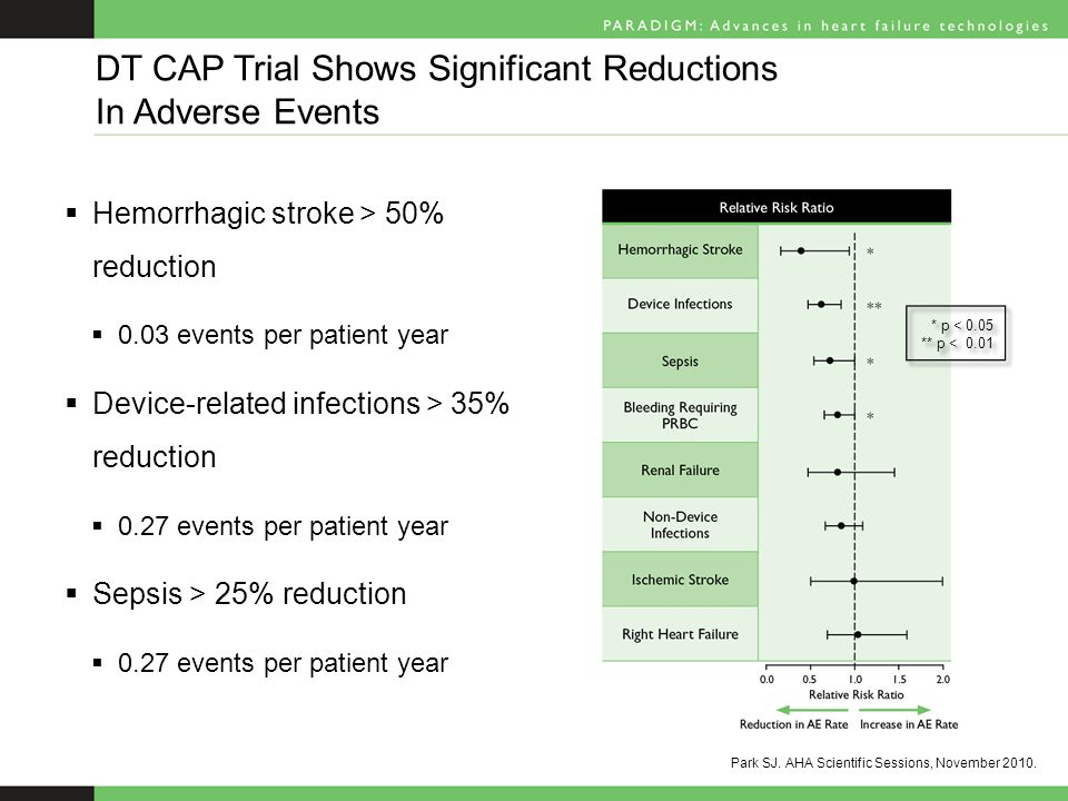  Hemorrhagic stroke > 50% reduction  0.03 events per patient year  Device-related infections > 35% reduction  0.27 events per patient year  Sepsis > 25% reduction  0.27 events per patient year DT CAP Trial Shows Significant Reductions In Adverse Events * p < 0.05 ** p < 0.01 * p < 0.05 ** p < 0.01