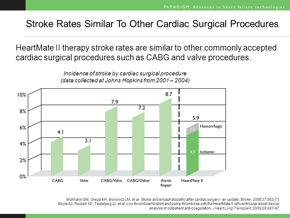 HeartMate II therapy stroke rates are similar to other commonly accepted cardiac surgical procedures such as CABG and valve procedures.