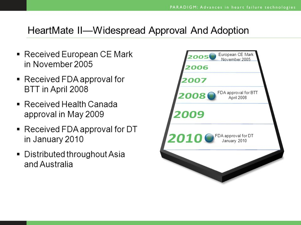  Received European CE Mark in November 2005  Received FDA approval for BTT in April 2008  Received Health Canada approval in May 2009  Received FDA approval for DT in January 2010  Distributed throughout Asia and Australia HeartMate II—Widespread Approval And Adoption FDA approval for BTT April 2008 European CE Mark November 2005 FDA approval for DT January 2010
