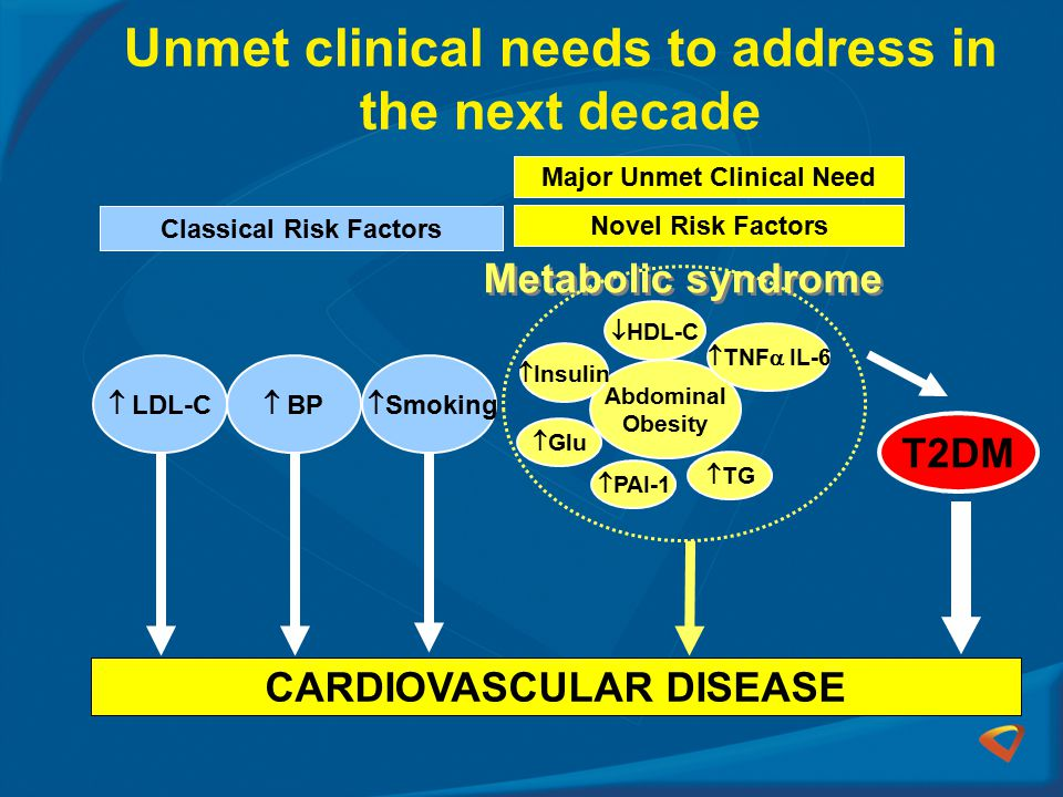 Unmet clinical needs to address in the next decade CARDIOVASCULAR DISEASE Classical Risk Factors Novel Risk Factors Major Unmet Clinical Need Metabolic syndrome Abdominal Obesity  HDL-C  TG  TNF  IL-6  PAI-1  Glu  Insulin T2DM  Smoking  LDL-C  BP