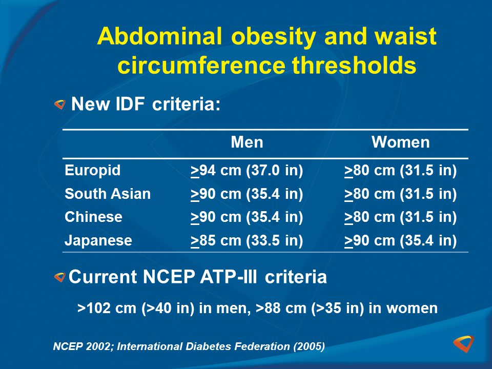 Abdominal obesity and waist circumference thresholds New IDF criteria: NCEP 2002; International Diabetes Federation (2005) Current NCEP ATP-III criteria >102 cm (>40 in) in men, >88 cm (>35 in) in women MenWomen Europid>94 cm (37.0 in)>80 cm (31.5 in) South Asian>90 cm (35.4 in)>80 cm (31.5 in) Chinese>90 cm (35.4 in)>80 cm (31.5 in) Japanese>85 cm (33.5 in)>90 cm (35.4 in)