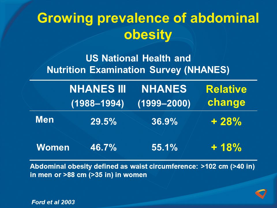 Growing prevalence of abdominal obesity + 18% 55.1%46.7%Women + 28% 36.9%29.5% Men Relative change NHANES (1999–2000) NHANES III (1988–1994) Ford et al 2003 US National Health and Nutrition Examination Survey (NHANES) Abdominal obesity defined as waist circumference: >102 cm (>40 in) in men or >88 cm (>35 in) in women