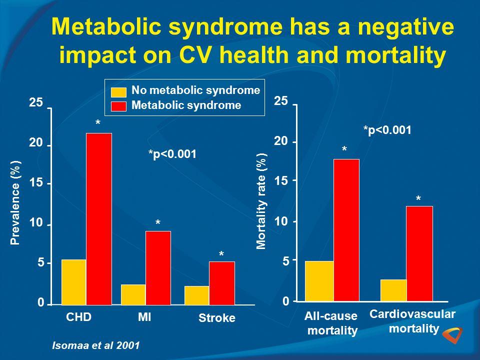Metabolic syndrome has a negative impact on CV health and mortality 0 5 10 15 20 25 CHDMI Stroke Prevalence (%) No metabolic syndrome Metabolic syndrome *p<0.001 Isomaa et al 2001 * 0 5 10 15 20 25 All-cause mortality Cardiovascular mortality Mortality rate (%) * * * * *p<0.001