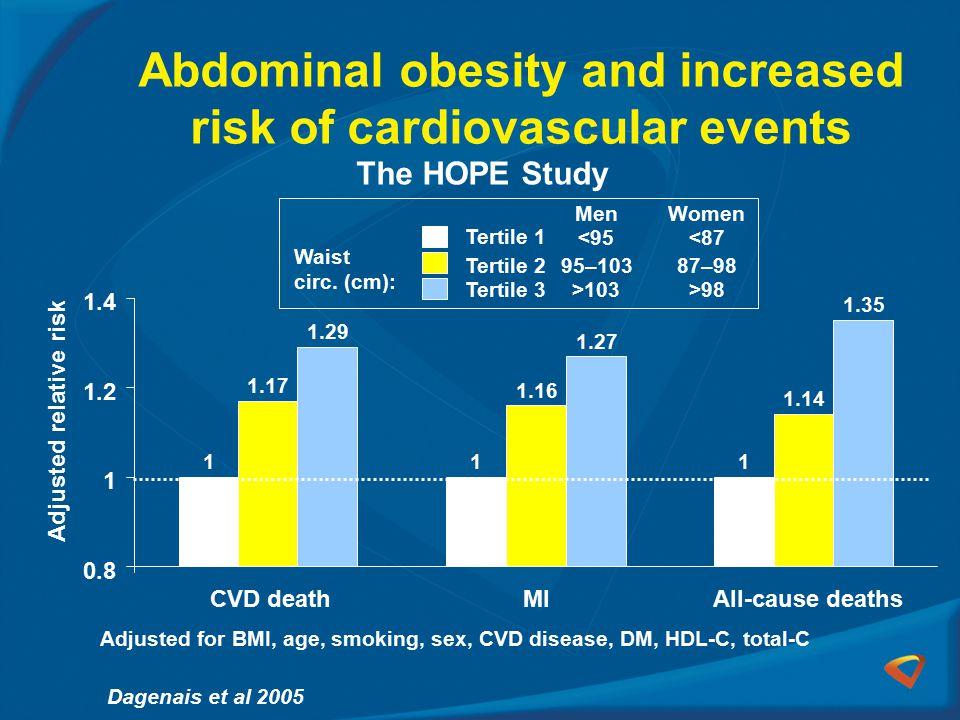 Abdominal obesity and increased risk of cardiovascular events Dagenais et al 2005 Adjusted relative risk 111 1.17 1.16 1.14 1.29 1.27 1.35 0.8 1 1.2 1.4 CVD deathMI All-cause deaths Tertile 1 Tertile 2 Tertile 3 MenWomen <95 95–103 >103 <87 87–98 >98 Waist circ.