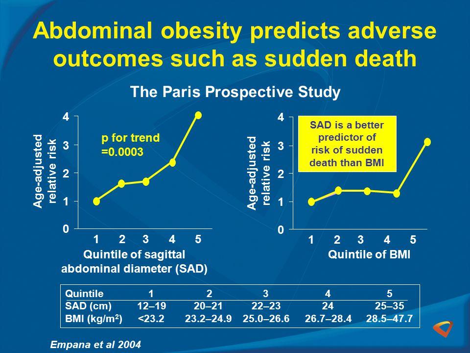 Abdominal obesity predicts adverse outcomes such as sudden death 1 0 2 3 4 1234 5 1 0 2 3 4 12345 Age-adjusted relative risk Quintile of sagittal abdominal diameter (SAD) Quintile of BMI p for trend =0.0003 The Paris Prospective Study Empana et al 2004 Quintile 1 2345 SAD (cm)12–1920–2122–232425–35 BMI (kg/m 2 )<23.223.2–24.925.0–26.626.7–28.428.5–47.7 SAD is a better predictor of risk of sudden death than BMI