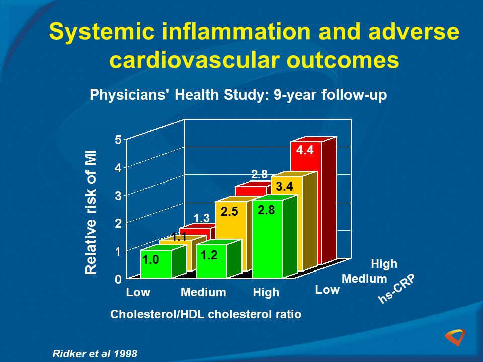 Systemic inflammation and adverse cardiovascular outcomes Relative risk of MI Cholesterol/HDL cholesterol ratio hs-CRP 1.0 1.2 2.8 1.1 1.3 2.5 3.4 4.4 Low Medium High MediumHigh Physicians Health Study: 9-year follow-up Ridker et al 1998 2.8