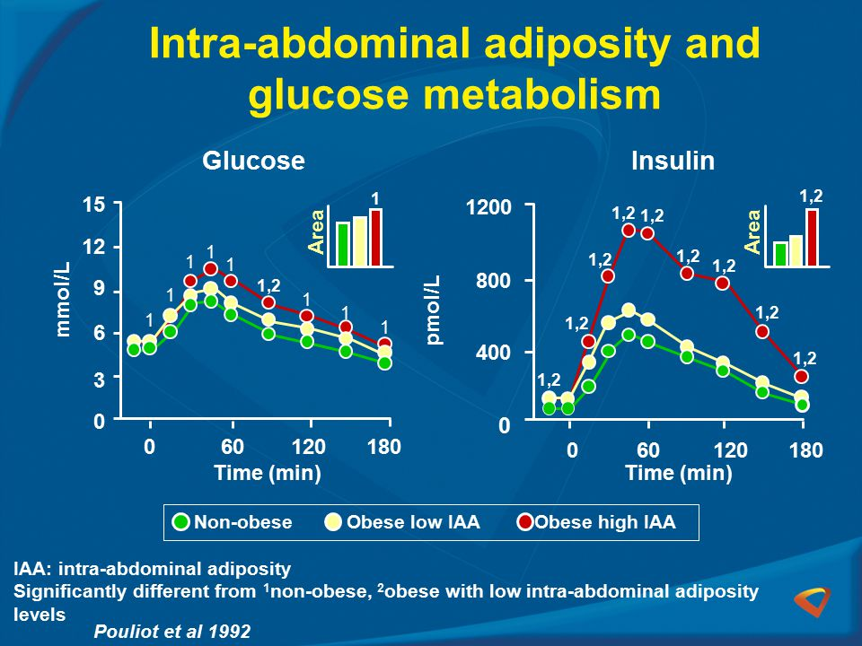 Intra-abdominal adiposity and glucose metabolism Pouliot et al 1992 IAA: intra-abdominal adiposity Significantly different from 1 non-obese, 2 obese with low intra-abdominal adiposity levels Time (min) 1 1 1 1 1 1,2 1 1 1 mmol/L 0 3 6 9 12 15 060120180 1,2 0 400 800 1200 1,2 1 Area 1,2 Area 060120180 pmol/L InsulinGlucose Non-obese Obese low IAA Obese high IAA