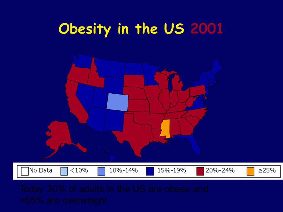 Obesity in the US 2001 Today 30% of adults in the US are obese and >65% are overweight