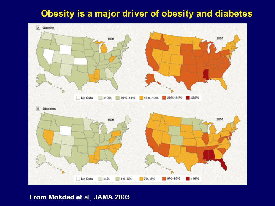 From Mokdad et al, JAMA 2003 Obesity is a major driver of obesity and diabetes