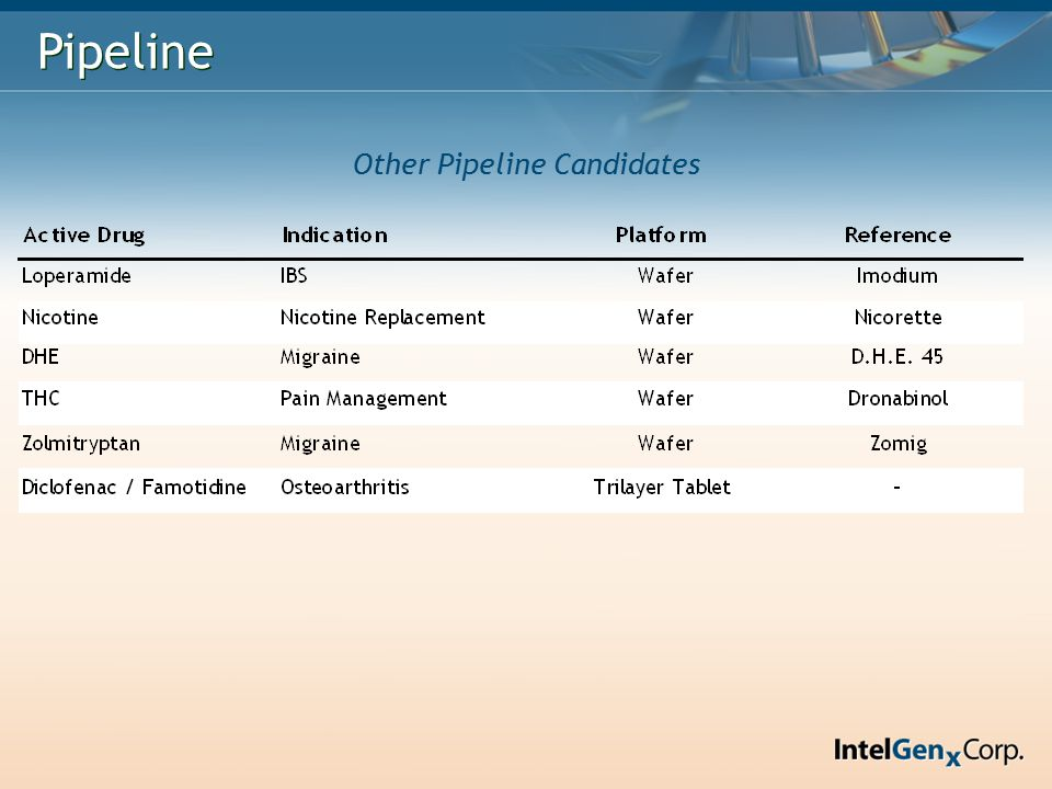 Pipeline Other Pipeline Candidates