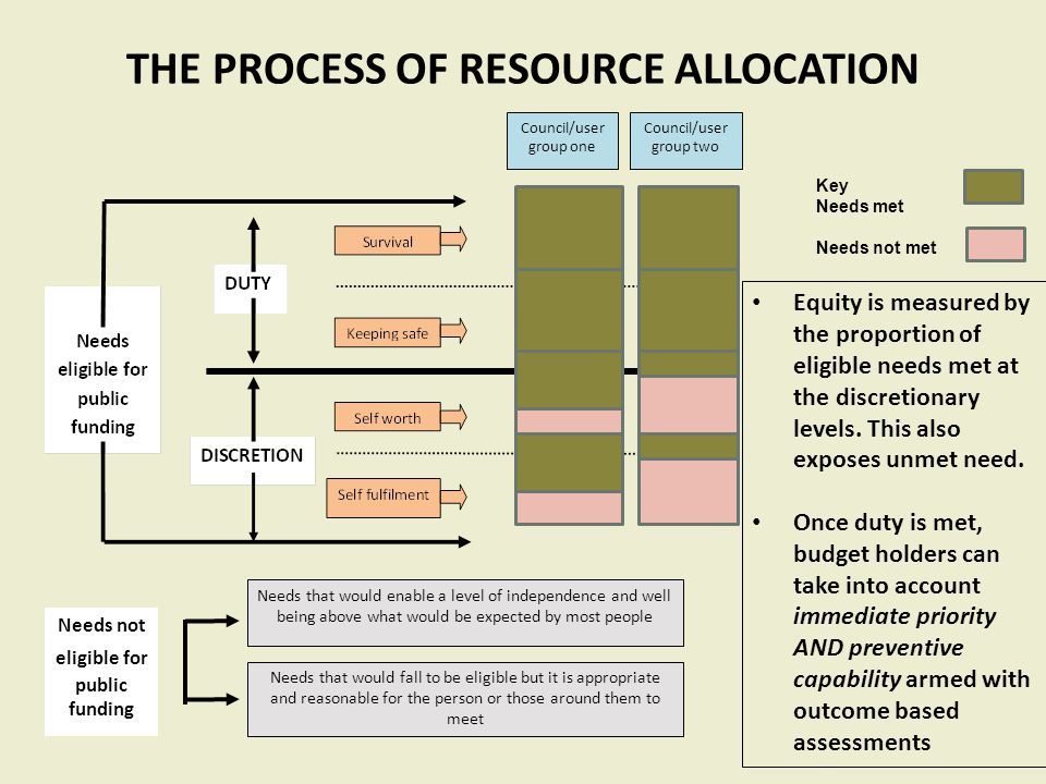 THE PROCESS OF RESOURCE ALLOCATION Needs not eligible for public funding Needs that would enable a level of independence and well being above what wou