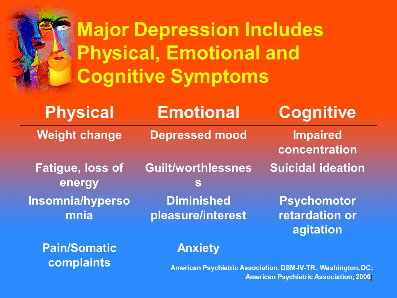 14 Major Depression Includes Physical, Emotional and Cognitive Symptoms PhysicalEmotionalCognitive Weight changeDepressed moodImpaired concentration Fatigue, loss of energy Guilt/worthlessnes s Suicidal ideation Insomnia/hyperso mnia Diminished pleasure/interest Psychomotor retardation or agitation Pain/Somatic complaints Anxiety American Psychiatric Association.