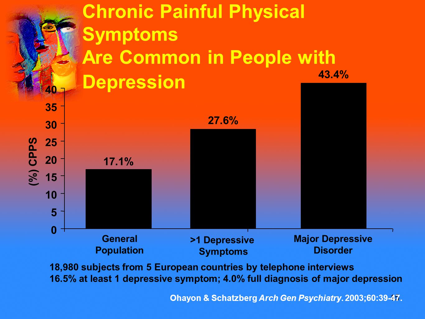 15 Chronic Painful Physical Symptoms Are Common in People with Depression Ohayon & Schatzberg Arch Gen Psychiatry.