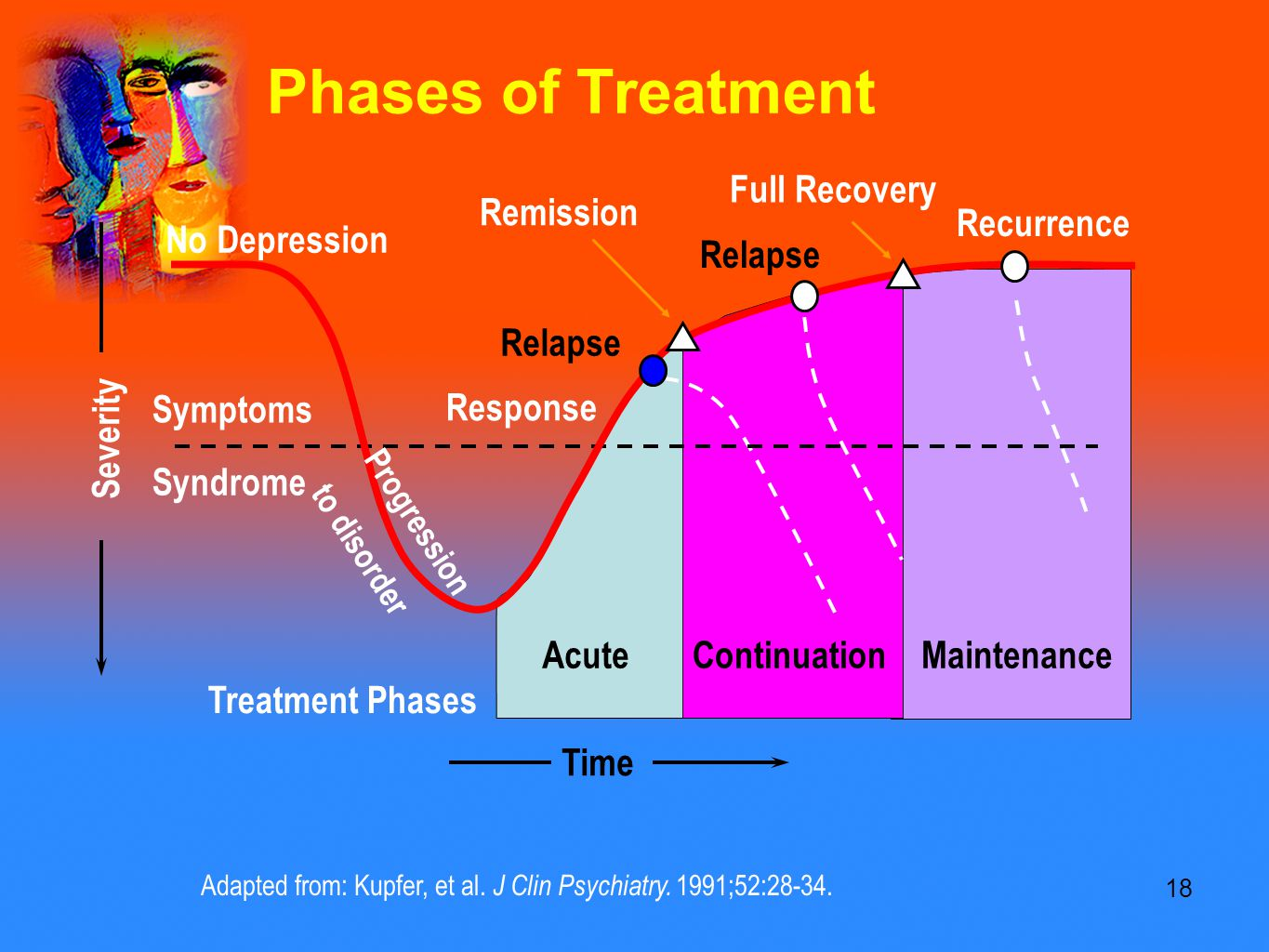 18 Phases of Treatment Adapted from: Kupfer, et al.