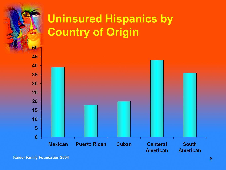 8 Kaiser Family Foundation 2004 Uninsured Hispanics by Country of Origin