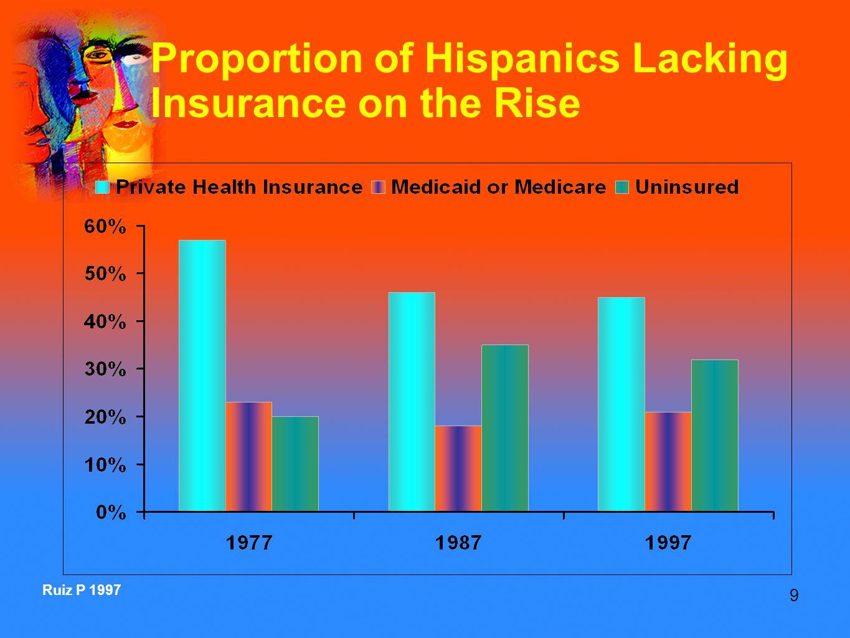 9 Ruiz P 1997 Proportion of Hispanics Lacking Insurance on the Rise
