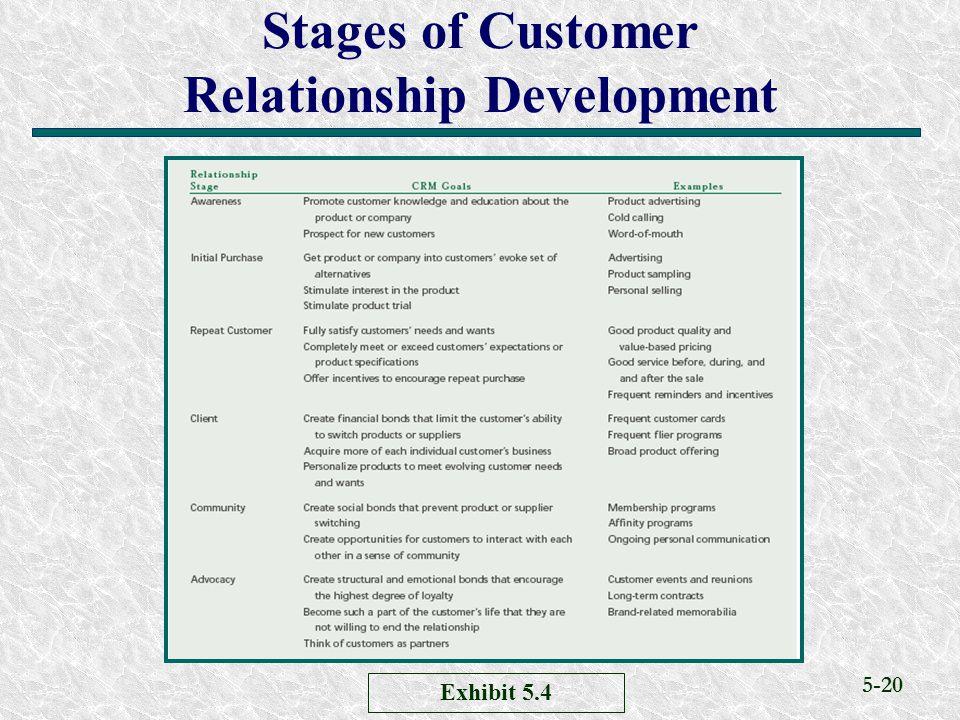 5-20 Stages of Customer Relationship Development Exhibit 5.4