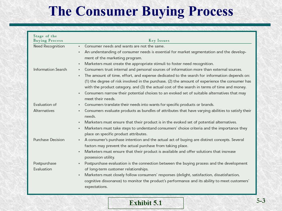5-3 The Consumer Buying Process Exhibit 5.1