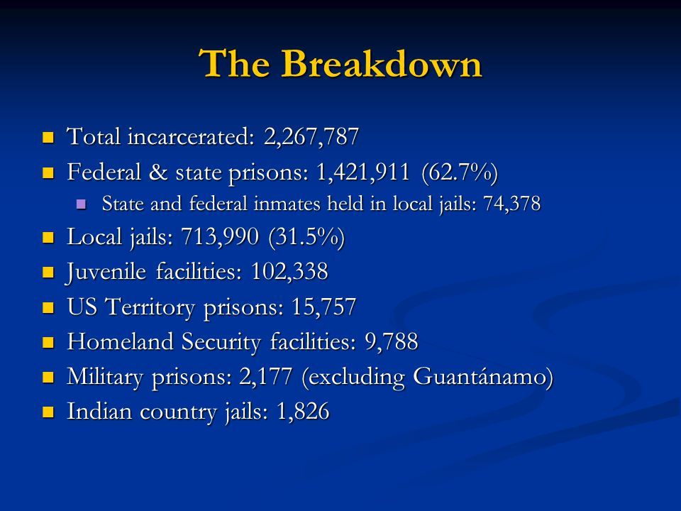 The Breakdown Total incarcerated: 2,267,787 Total incarcerated: 2,267,787 Federal & state prisons: 1,421,911 (62.7%) Federal & state prisons: 1,421,91
