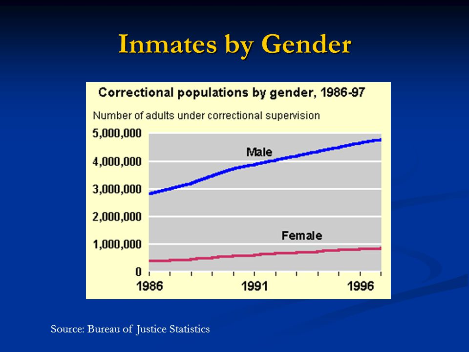 Inmates by Gender Source: Bureau of Justice Statistics