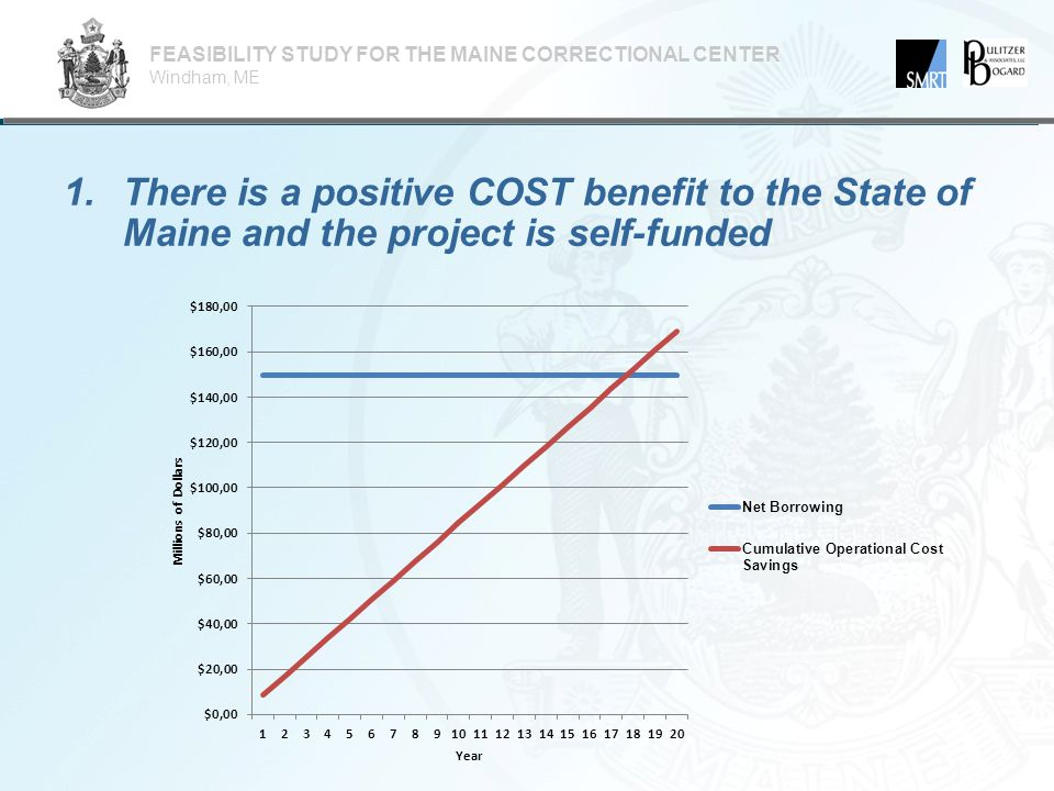 2.This project will enable MDOC to do more with less  Maine has 9 th highest per diem cost in the country, this plan will reduce that cost by 14.3%  The plan will fill unmet treatment needs including those who are or have:  Physical illnesses  Mental illnesses  Substance abusers  The plan will meet the needs of the growing female population  Increase safety and security for public, staff and inmates  Significantly enhances the re-entry system FEASIBILITY STUDY FOR THE MAINE CORRECTIONAL CENTER Windham, ME  Sex offenders  Assisted Living and Geriatric needs