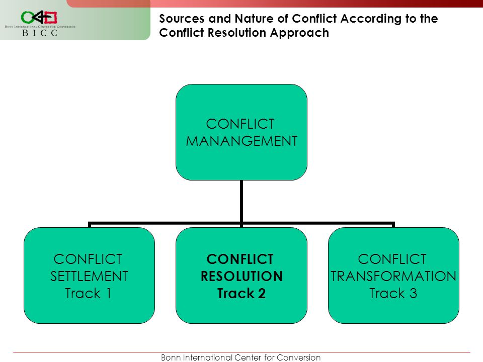 Bonn International Center for Conversion What is Conflict Resolution .