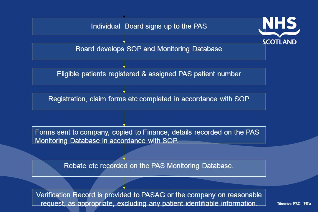 Directive EEC - PILs Individual Board signs up to the PAS Forms sent to company, copied to Finance, details recorded on the PAS Monitoring Database in accordance with SOP.
