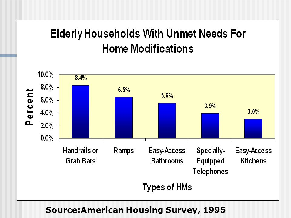 Source:American Housing Survey, 1995