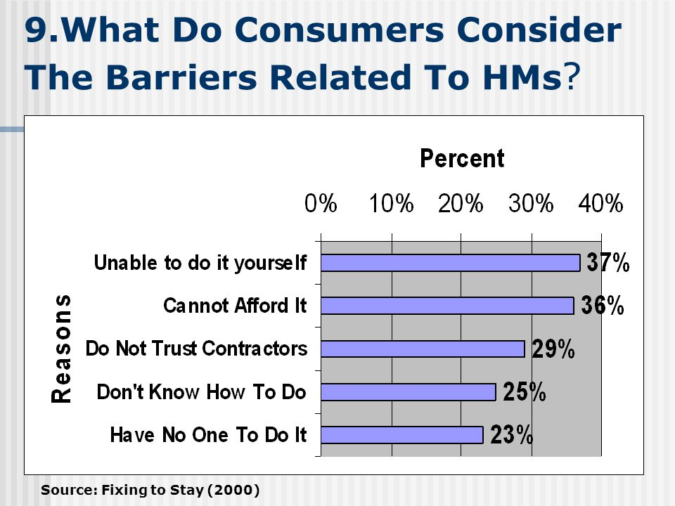 9.What Do Consumers Consider The Barriers Related To HMs ? Source: Fixing to Stay (2000)