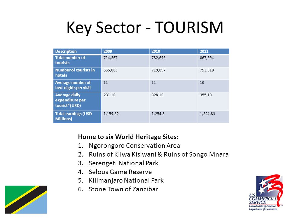 Key Sector - TOURISM Description200920102011 Total number of tourists 714,367782,699867,994 Number of tourists in hotels 665,000719,097753,818 Average number of bed-nights per visit 11 10 Average daily expenditure per tourist*(USD) 231.10328.10355.10 Total earnings (USD Millions) 1,159.821,254.51,324.83 Home to six World Heritage Sites: 1.Ngorongoro Conservation Area 2.Ruins of Kilwa Kisiwani & Ruins of Songo Mnara 3.Serengeti National Park 4.Selous Game Reserve 5.Kilimanjaro National Park 6.Stone Town of Zanzibar