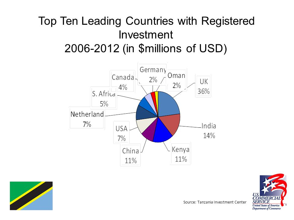 Top Ten Leading Countries with Registered Investment 2006-2012 (in $millions of USD) Source: Tanzania Investment Center