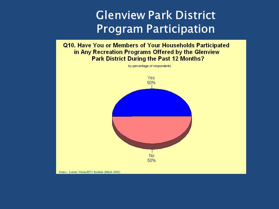 Glenview Park District Program Participation