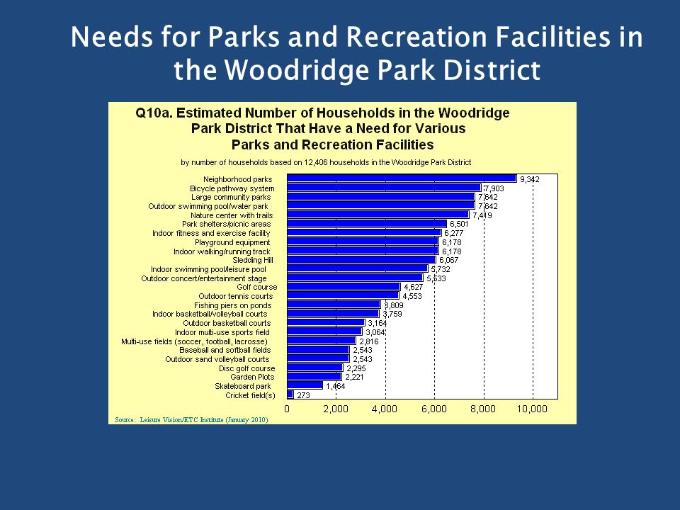 Needs for Parks and Recreation Facilities in the Woodridge Park District
