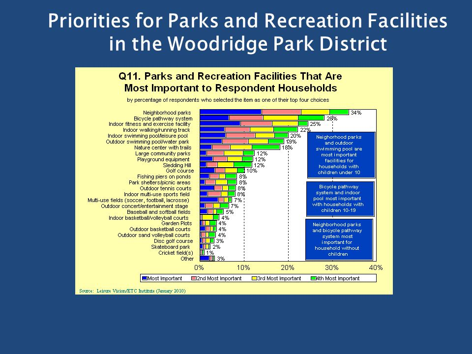 Priorities for Parks and Recreation Facilities in the Woodridge Park District