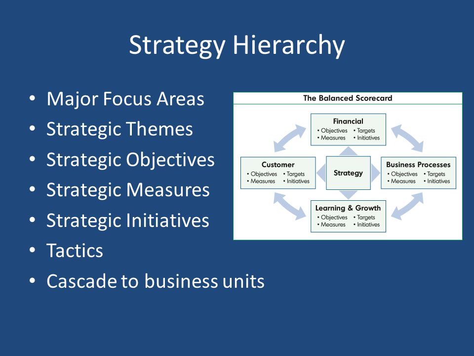 Strategy Hierarchy Major Focus Areas Strategic Themes Strategic Objectives Strategic Measures Strategic Initiatives Tactics Cascade to business units