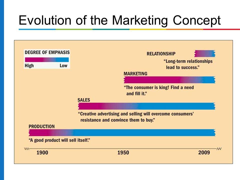 Marketing concept- company-wide consumer orientation to promote long-run success.