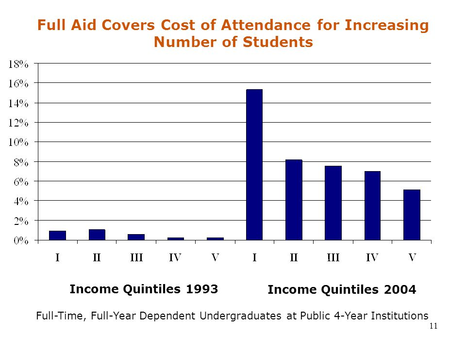 11 16.3% 1% Full-Time, Full-Year Dependent Undergraduates at Public 4-Year Institutions Full Aid Covers Cost of Attendance for Increasing Number of Students Income Quintiles 1993 Income Quintiles 2004