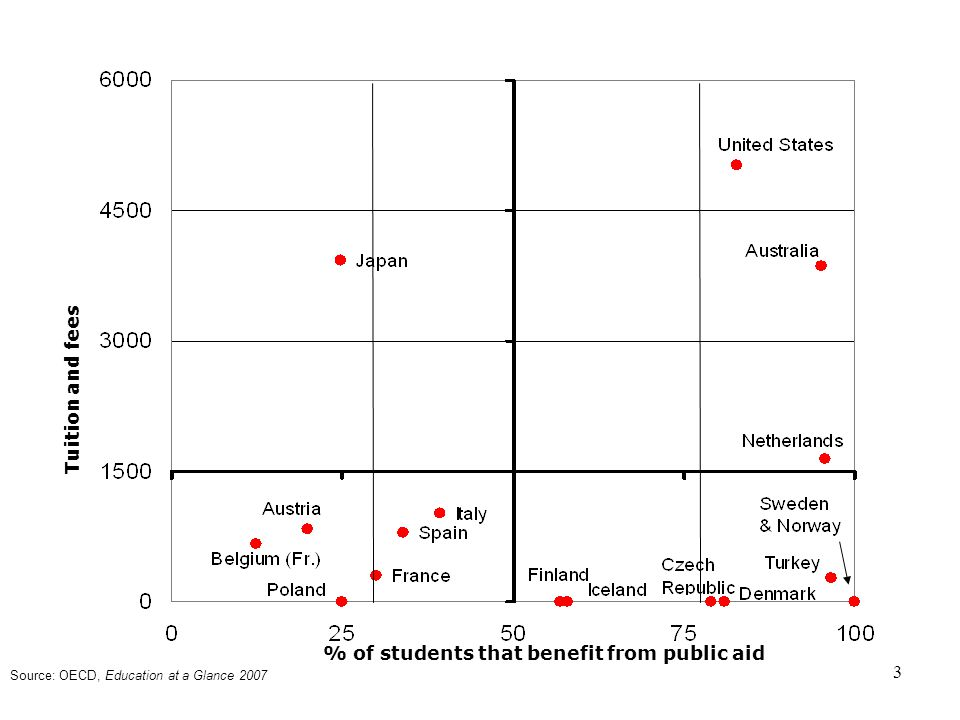 3 % of students that benefit from public aid Tuition and fees Source: OECD, Education at a Glance 2007
