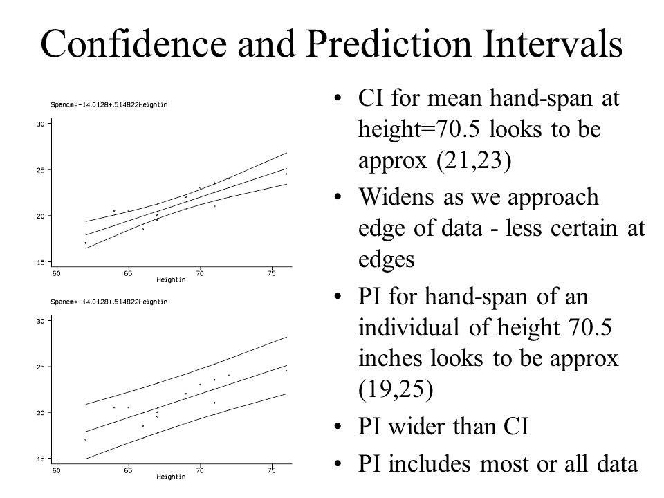 Confidence and Prediction Intervals CI for mean hand-span at height=70.5 looks to be approx (21,23) Widens as we approach edge of data - less certain at edges PI for hand-span of an individual of height 70.5 inches looks to be approx (19,25) PI wider than CI PI includes most or all data
