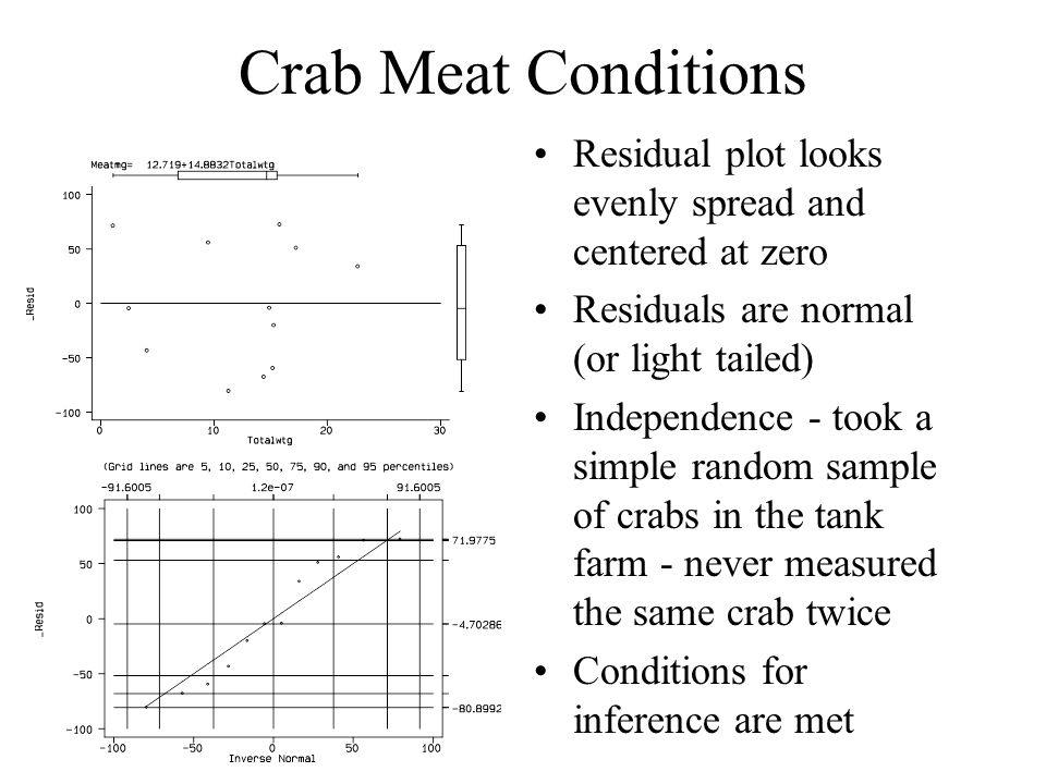 Crab Meat Conditions Residual plot looks evenly spread and centered at zero Residuals are normal (or light tailed) Independence - took a simple random sample of crabs in the tank farm - never measured the same crab twice Conditions for inference are met