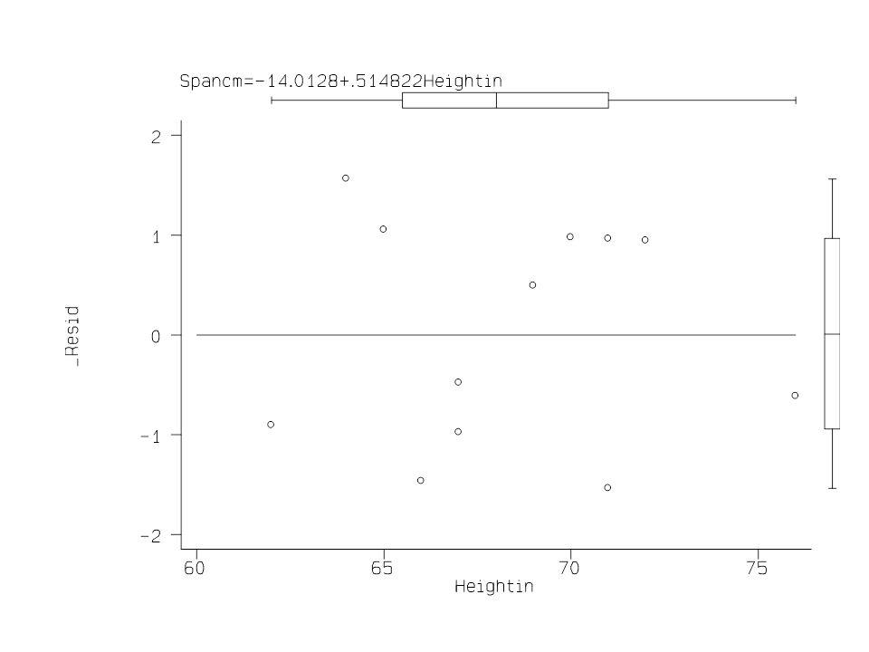 Inference on the Intercept Why test H 0 :  0 (intercept) = 0.