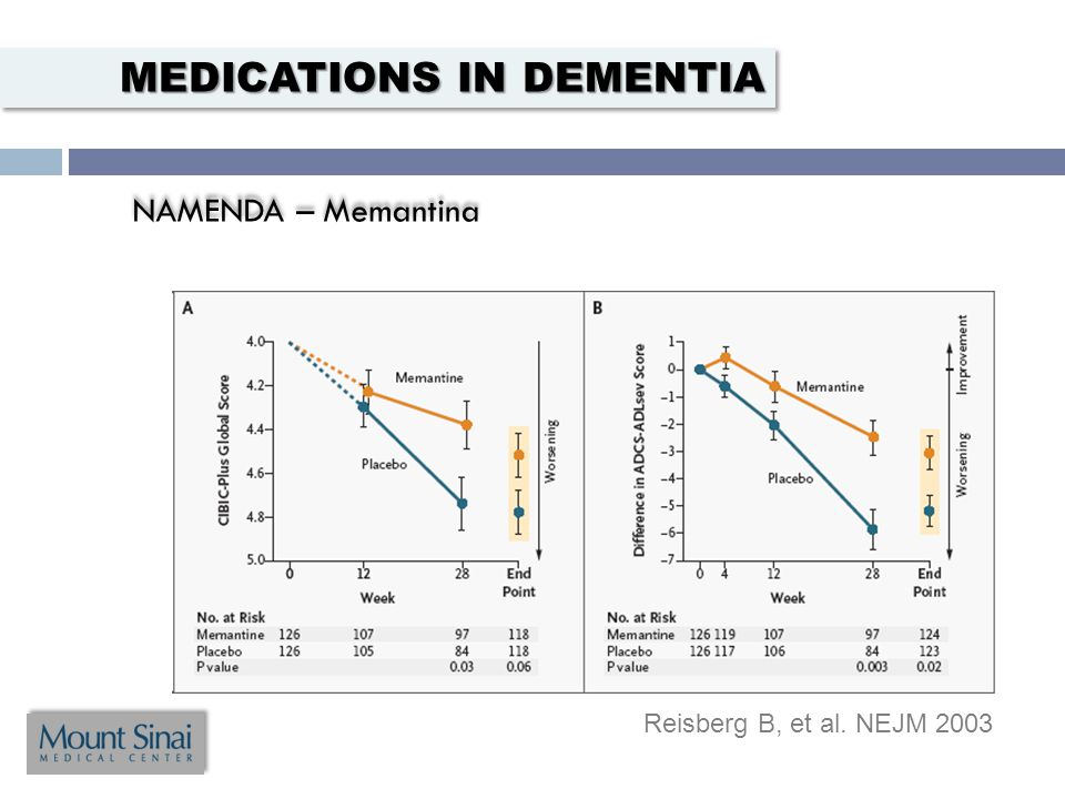 NAMENDA – Memantina NAMENDA – Memantina Reisberg B, et al. NEJM 2003 MEDICATIONS IN DEMENTIA