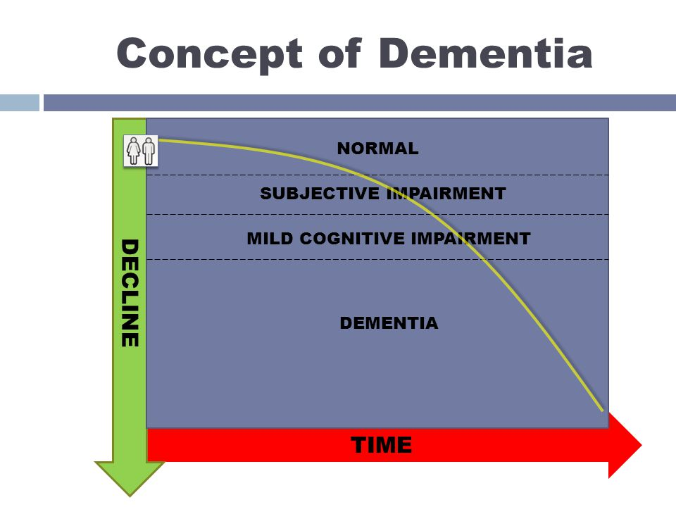 Concept of Dementia NORMAL SUBJECTIVE IMPAIRMENT MILD COGNITIVE IMPAIRMENT DEMENTIA DECLINE TIME