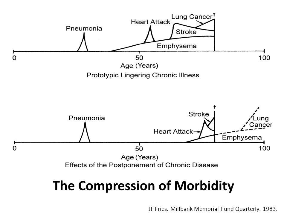 The Compression of Morbidity JF Fries. Millbank Memorial Fund Quarterly. 1983.