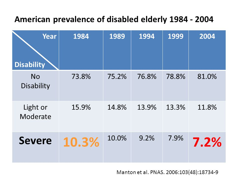 Year Disability 19841989199419992004 No Disability 73.8%75.2%76.8%78.8%81.0% Light or Moderate 15.9%14.8%13.9%13.3%11.8% Severe 10.3% 10.0%9.2%7.9% 7.2% American prevalence of disabled elderly 1984 - 2004 Manton et al.