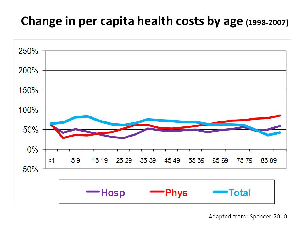 Change in per capita health costs by age (1998-2007) Adapted from: Spencer 2010