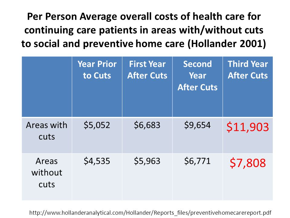 Per Person Average overall costs of health care for continuing care patients in areas with/without cuts to social and preventive home care (Hollander 2001) Year Prior to Cuts First Year After Cuts Second Year After Cuts Third Year After Cuts Areas with cuts $5,052$6,683$9,654 $11,903 Areas without cuts $4,535$5,963$6,771 $7,808 http://www.hollanderanalytical.com/Hollander/Reports_files/preventivehomecarereport.pdf