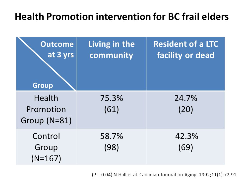 Outcome at 3 yrs Group Living in the community Resident of a LTC facility or dead Health Promotion Group (N=81) 75.3% (61) 24.7% (20) Control Group (N=167) 58.7% (98) 42.3% (69) Health Promotion intervention for BC frail elders (P = 0.04) N Hall et al.