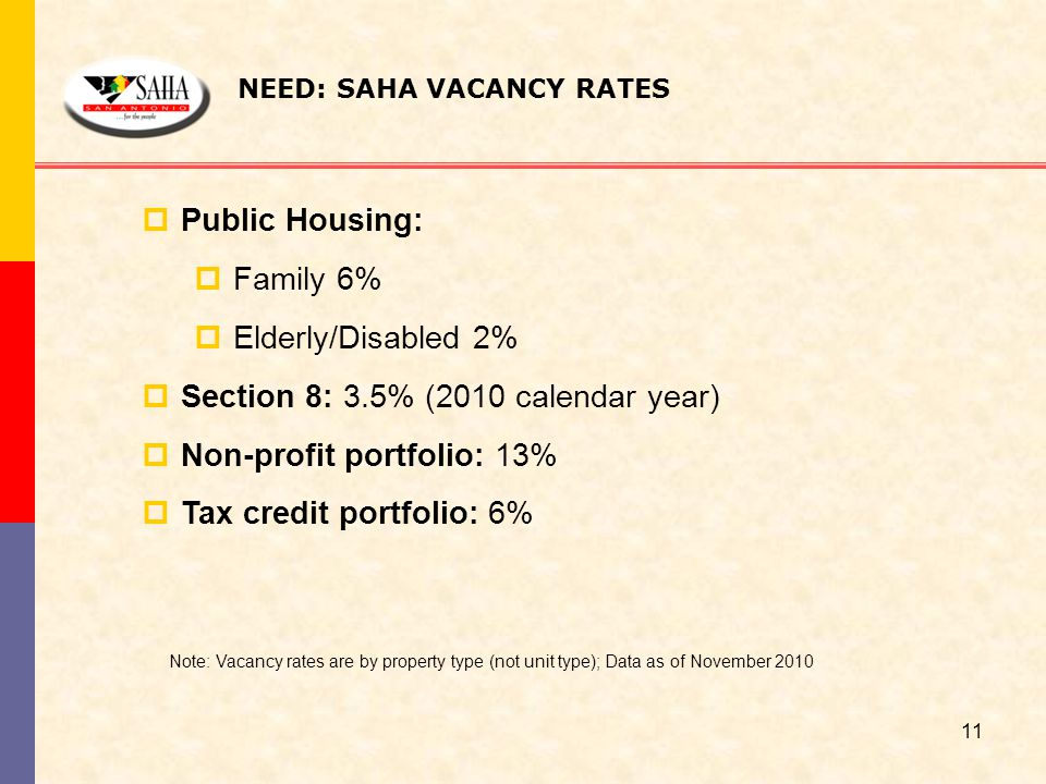 NEED: SAHA VACANCY RATES  Public Housing:  Family 6%  Elderly/Disabled 2%  Section 8: 3.5% (2010 calendar year)  Non-profit portfolio: 13%  Tax