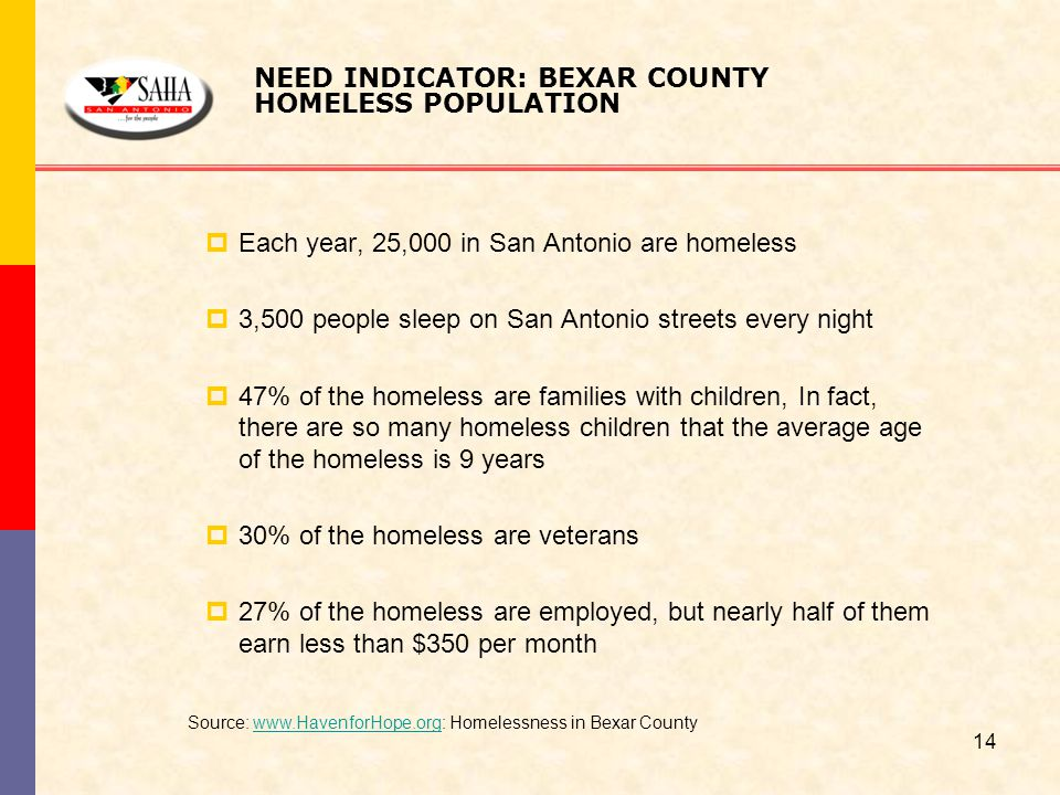 Source: www.HavenforHope.org: Homelessness in Bexar Countywww.HavenforHope.org NEED INDICATOR: BEXAR COUNTY HOMELESS POPULATION  Each year, 25,000 in